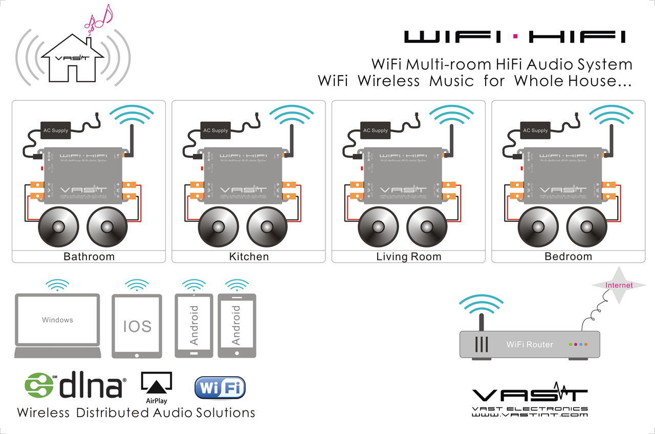WIFI MULTI-ROOM HIFI MUSIC SYSTEM V-H500+